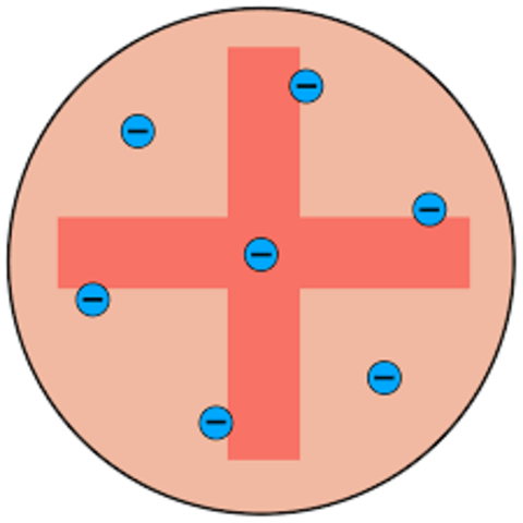 Thomson's Plum Pudding Model; His beliefs are atoms are empty space, electrons are negatively charged and are in-beaded in a positively substance.