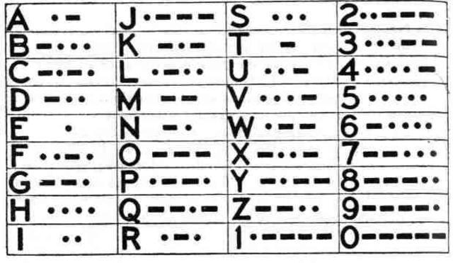 Samuel Morse inventa el código morse y el telégrafo