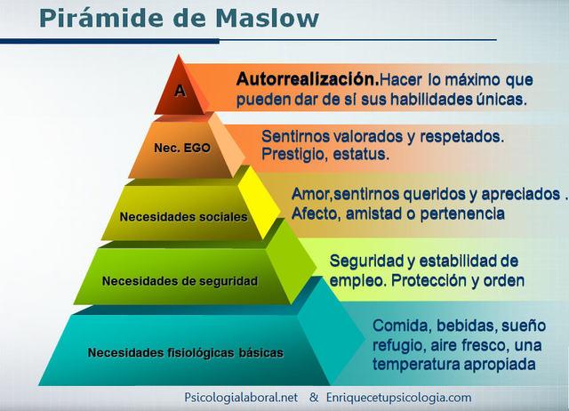 Teoría sobre la motivación humana (Escala o jerarquía) (Abraham Maslow)
