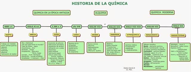 historia sobre la quimica