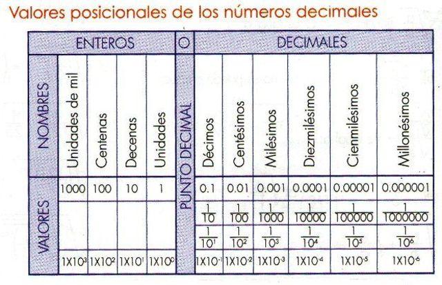 Números posicionales
