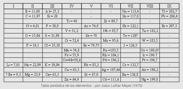 Versión abreviada de la tabla periódica por Meyer.