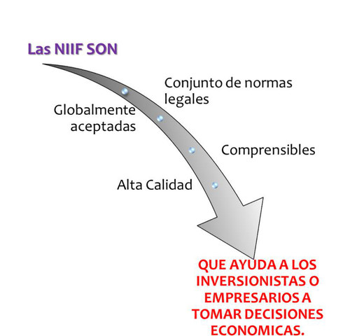NIIF EN COLOMBIA