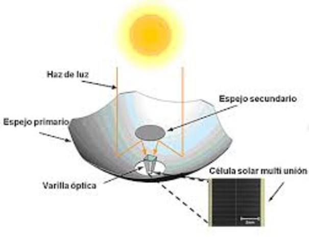 AÑO 2011. LA NANOTECNOLOGIA AL SERVICIO DE LA ENERGÍA SOLAR