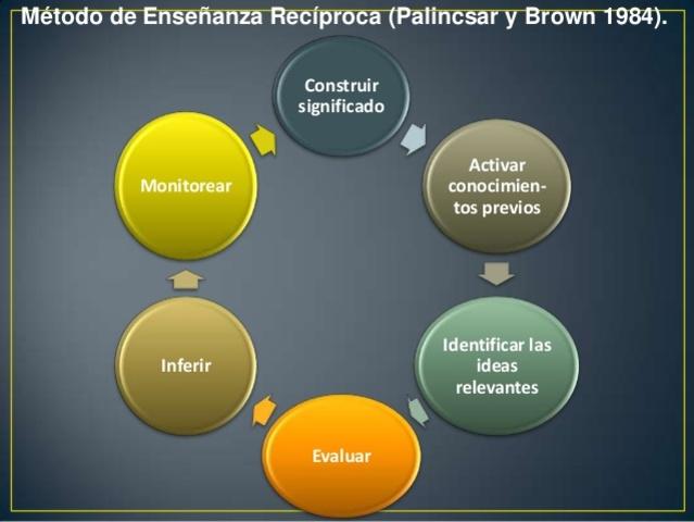 Método de la enseñanza recíproca de Brown