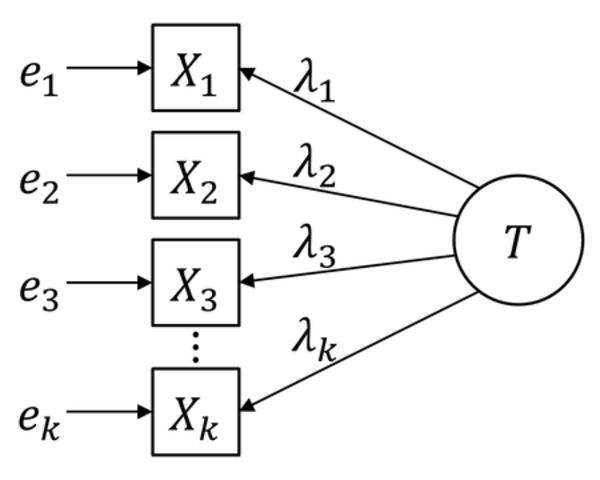 Coeficiente Alfa y la Estructura Interna de los Tests de Cronbach