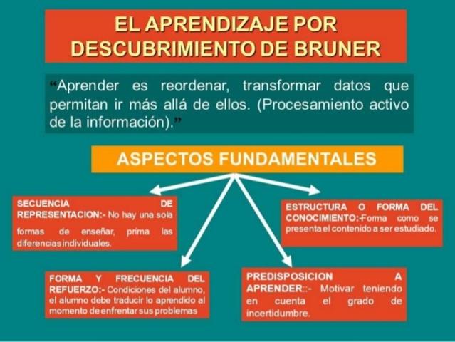 Teoría del Aprendizaje por Descubrimiento de Bruner