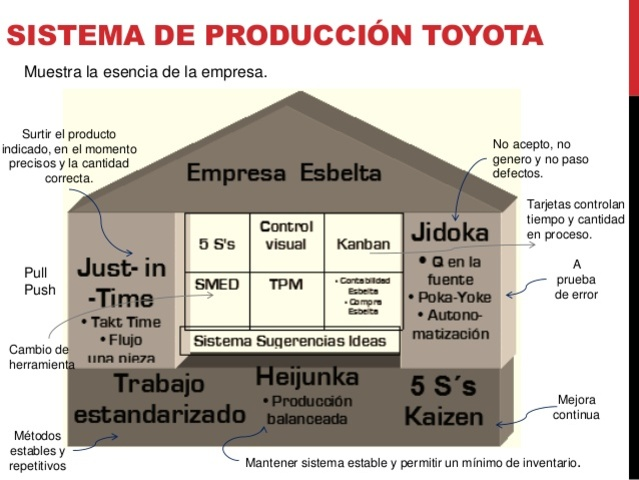 Sistema de Producción TOYOTA - Esbelta