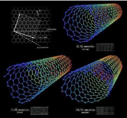 2002 Se inventó la primera fibra de vestir nano-tecnológica