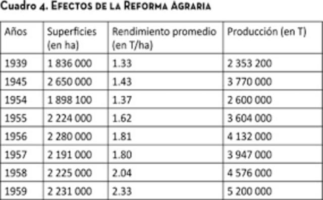 Anulación reforma agraria