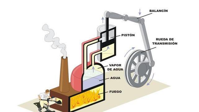 Creación de maquinas de vapor
