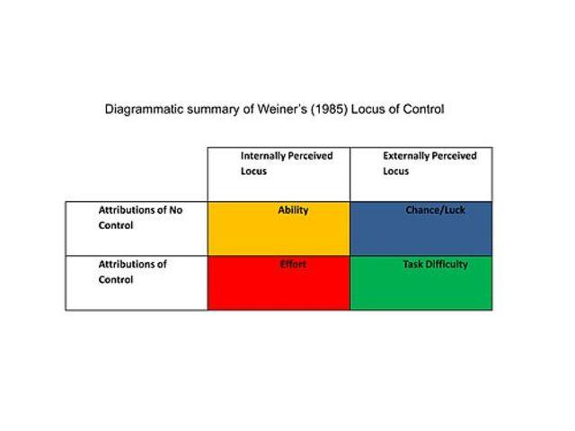 Attribution Theory - Weiner