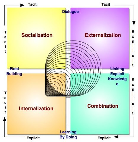 The knowledge spiral