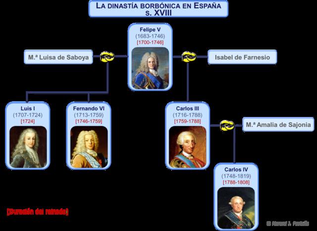 Nueva dinastia llega al poder Español