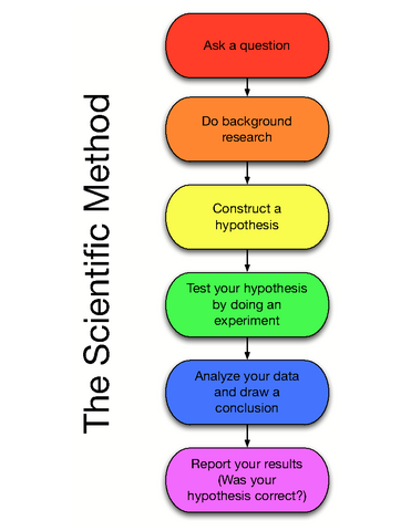 The Scentific Method