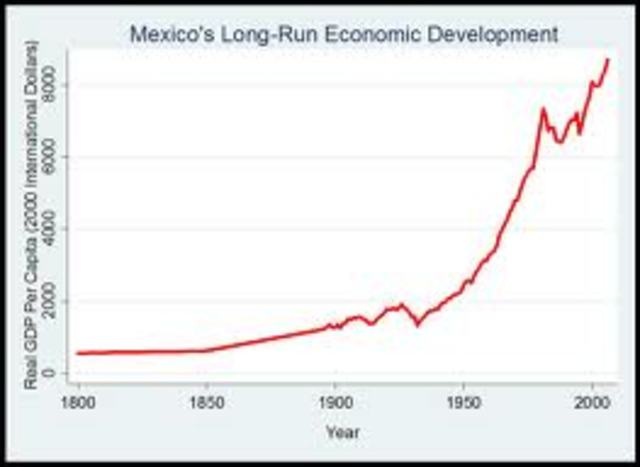 The Mexican Economic Miracle.