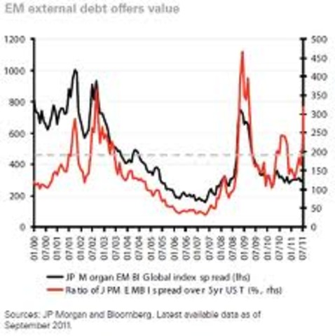 Economic Collapse and Rise of External Debt