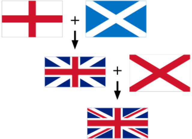 "Act of Union Unites Scotland and England creating the nation of ""Great Britain"""