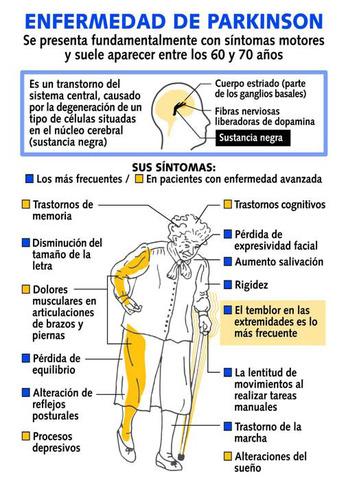 Tractament del Parkinson