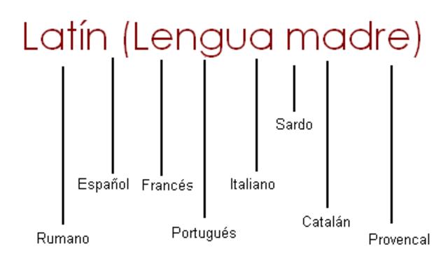 Siglo IX al XII - Surgimiento de las Lenguas Romances o Neolatinas.