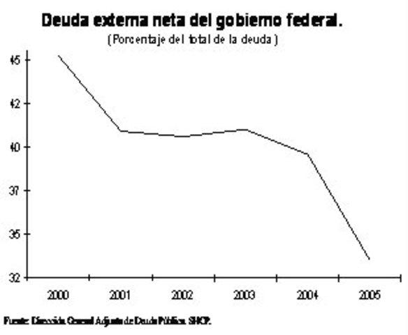Disminución de la Deuda Pública Exterior.