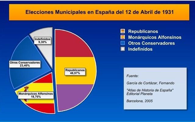Eleccions del 31