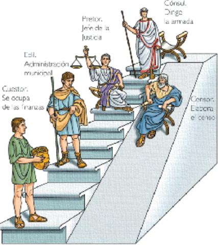 Fuentes formales del derecho en la monarquia