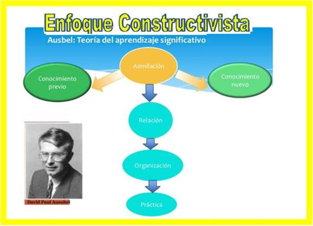 D. Ausubel: Aprendizaje significativo.