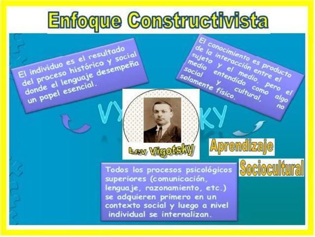 L. Vigotsky: Teoría Sociocultural del Aprendizaje