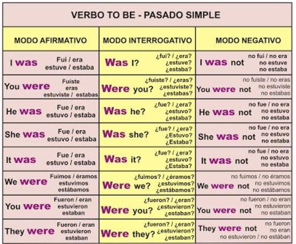 VERBO TO BE PASADO SIMPLE