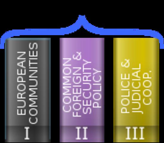 Treaty of European Union Maastricht Treaty