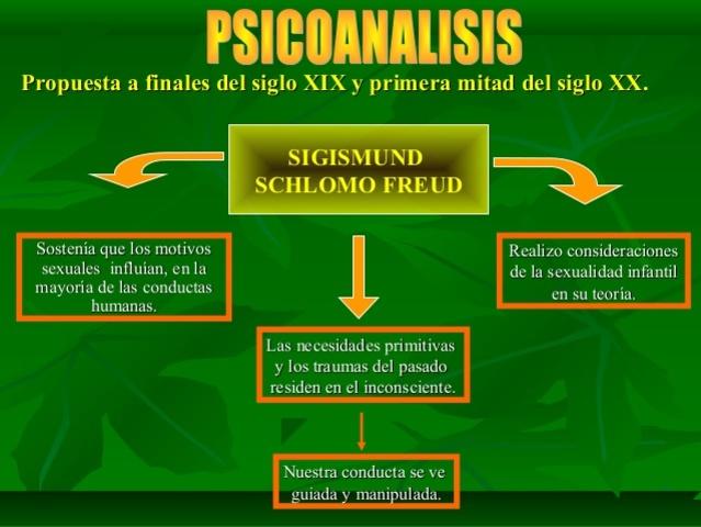 Psicoanálisis y Educación Siglo XIX-XX