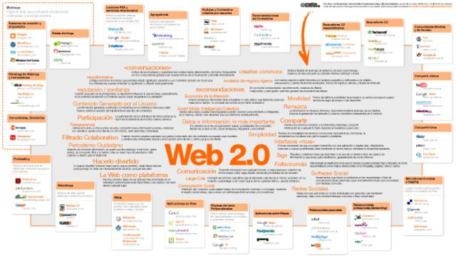 Primer propuesta del servicio web