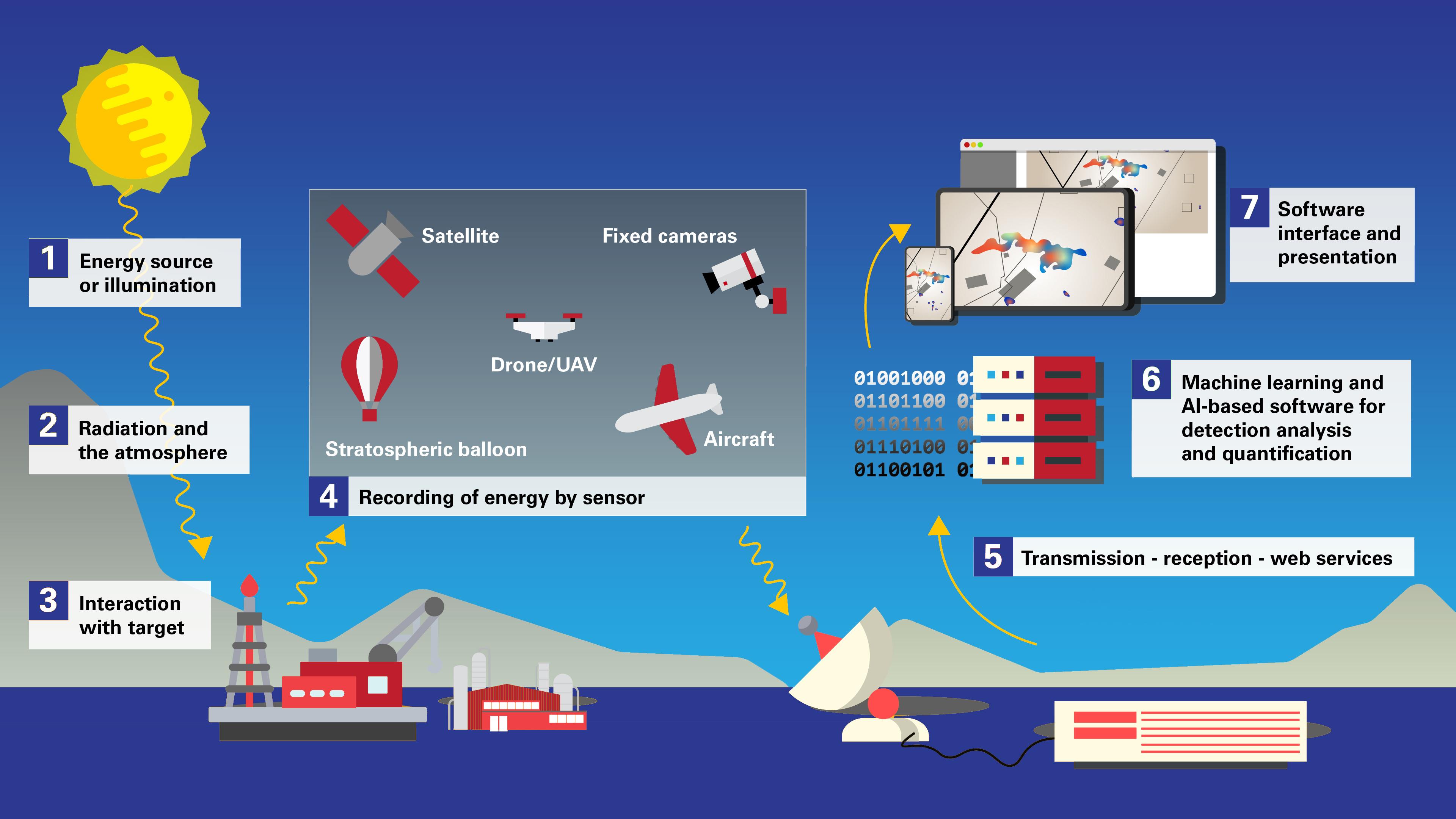 Satelytics analyzes geospatial data to provide actionable alerts.