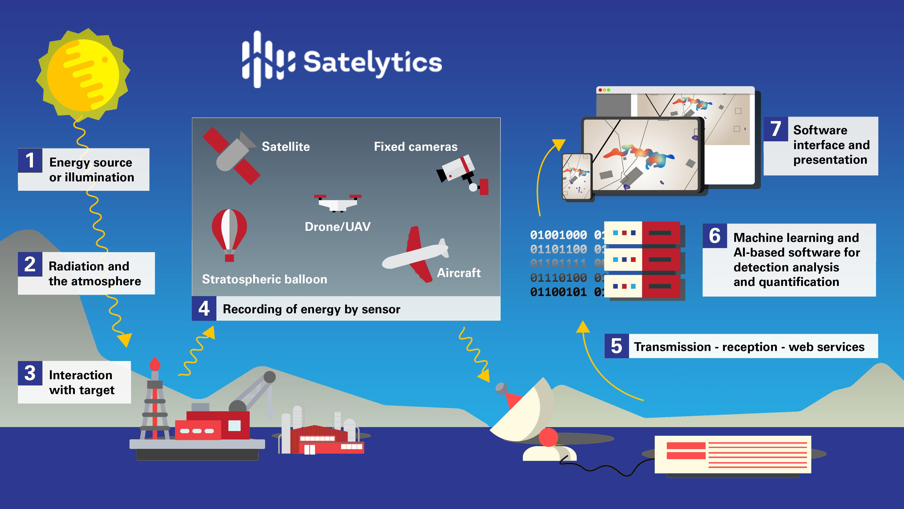 Satelytics - how it works.