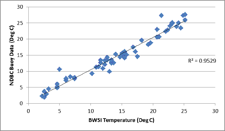Fig 2: Graph of the NDBC Buoy Data vs. the Satelytics Temperature Algorithm, with R2 shown.