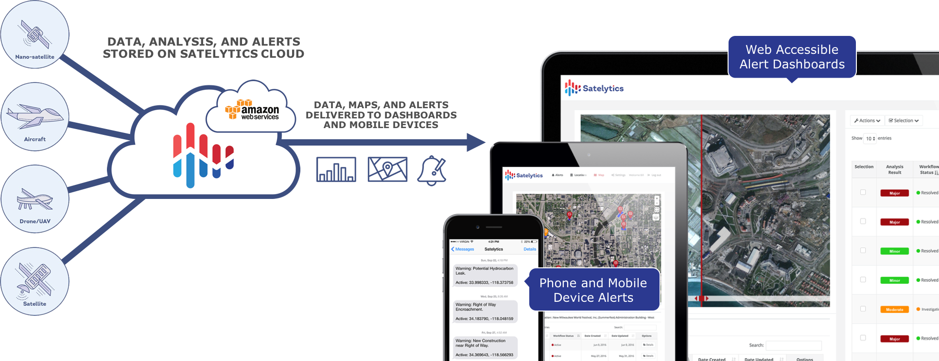 Using finely tuned, proprietary algorithms and the power of the cloud, Satelytics processes volumes of aerial imagery from a variety of sources and collates this data into web accessible dashboards and maps as well as alerts to mobile devices or even to other software via a rich API.