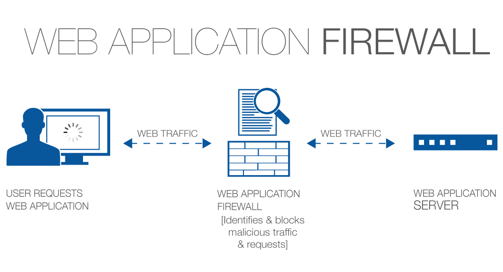 Ask A Security Professional Firewall Series Part Two