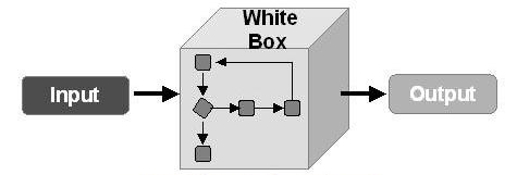 Whitebox SAST