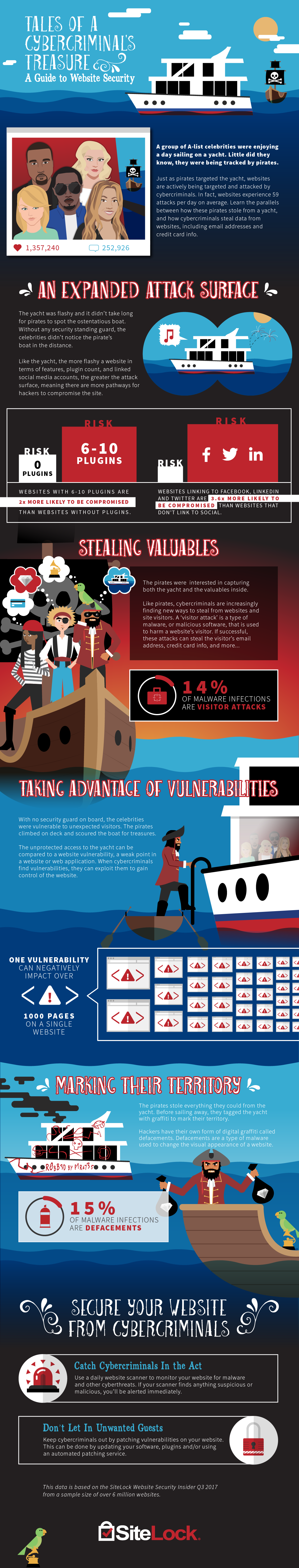 Cybercriminal Infographic