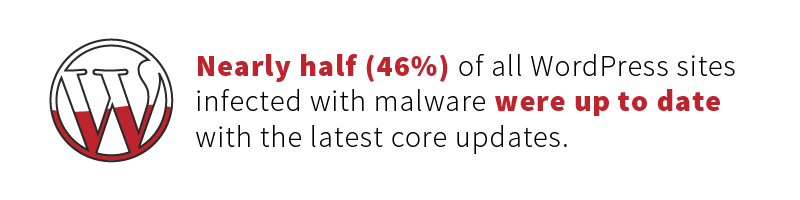Nearly half (46%) of all WordPress Sites infected with malware were up to date with the latest core updates.
