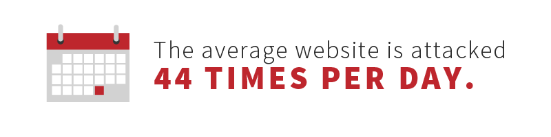 The average website is attacked 44 times per day.