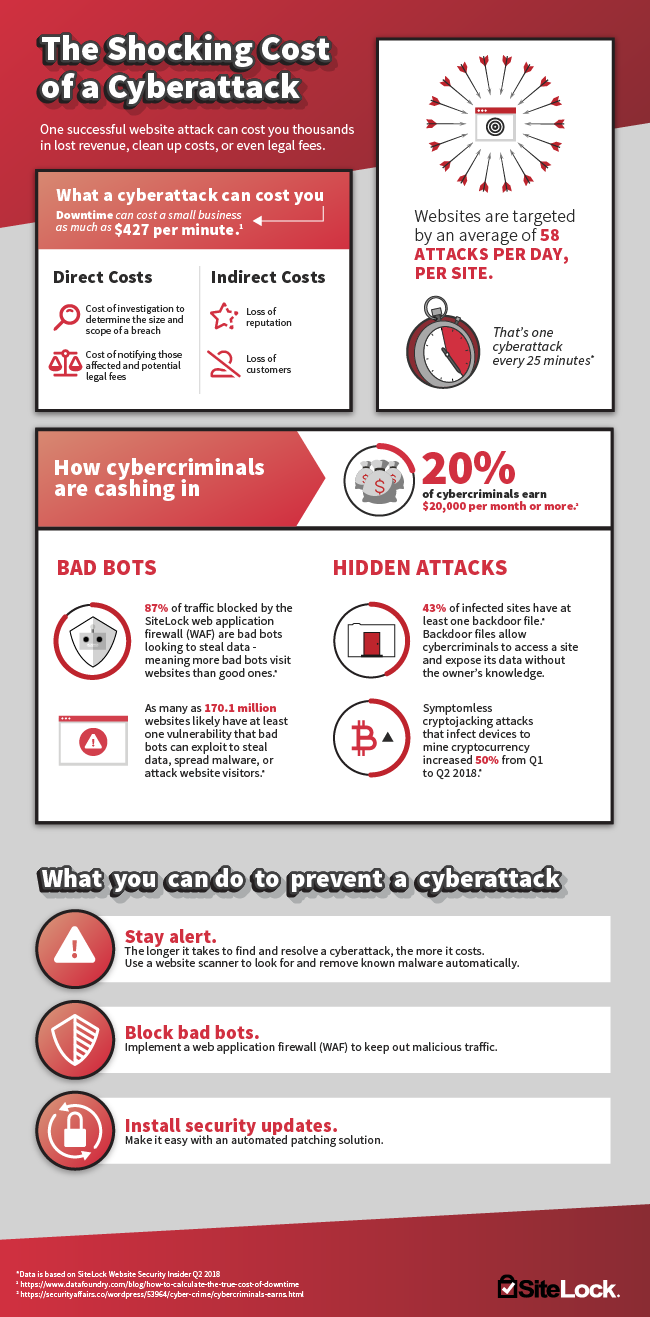 Cyberattack_Infographic
