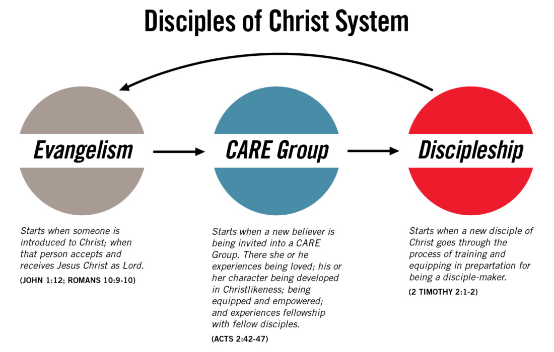 Disciples of Christ System