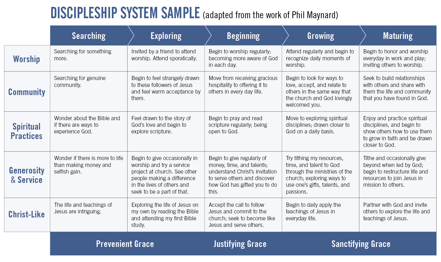Discipleship System Sample