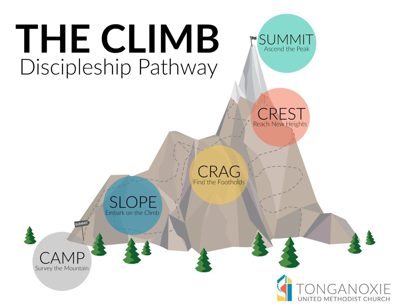 Discipleship System Tonganoxie UMC The Climb 1500x1159