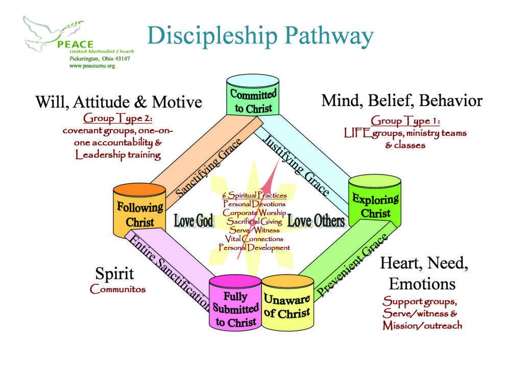 Discipleship Pathway 1024x723