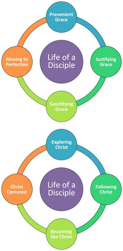 Intentional discipleship unyacumc