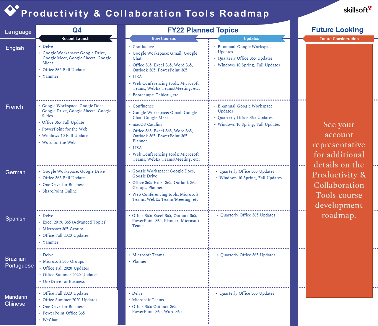 Productivity and Collaboration Tools FY22 Course Development Roadmap