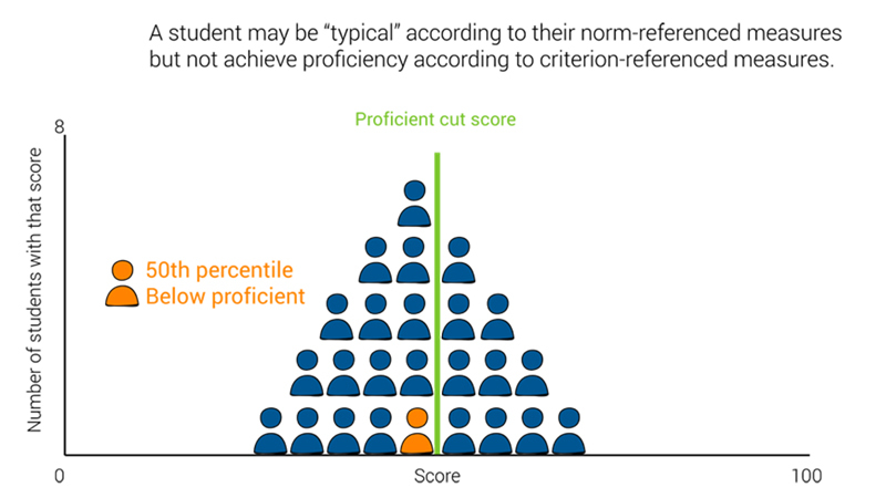 "Why normative assessment is better for the workplace. A student may be ""typical"" according to their norm-referenced measures but not achieve proficiency according to criterion-referenced measures"